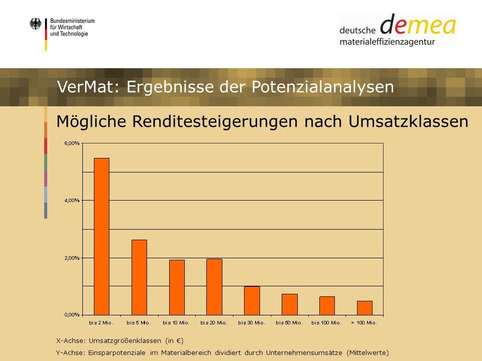 Impulsprogramm Materialeffizienz VerMat: Ergebnisse der Potenzialanalysen Mögliche Renditesteigerungen nach Umsatzklassen X-Achse: Umsatzgrößenklassen