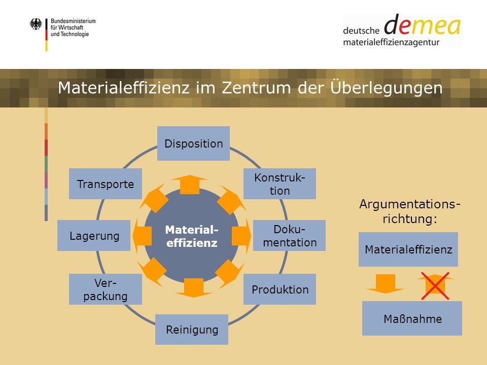 Impulsprogramm Materialeffizienz Disposition Lagerung Reinigung Material- effizienz Doku- mentation Konstruk- tion Produktion Transporte Ver- packung