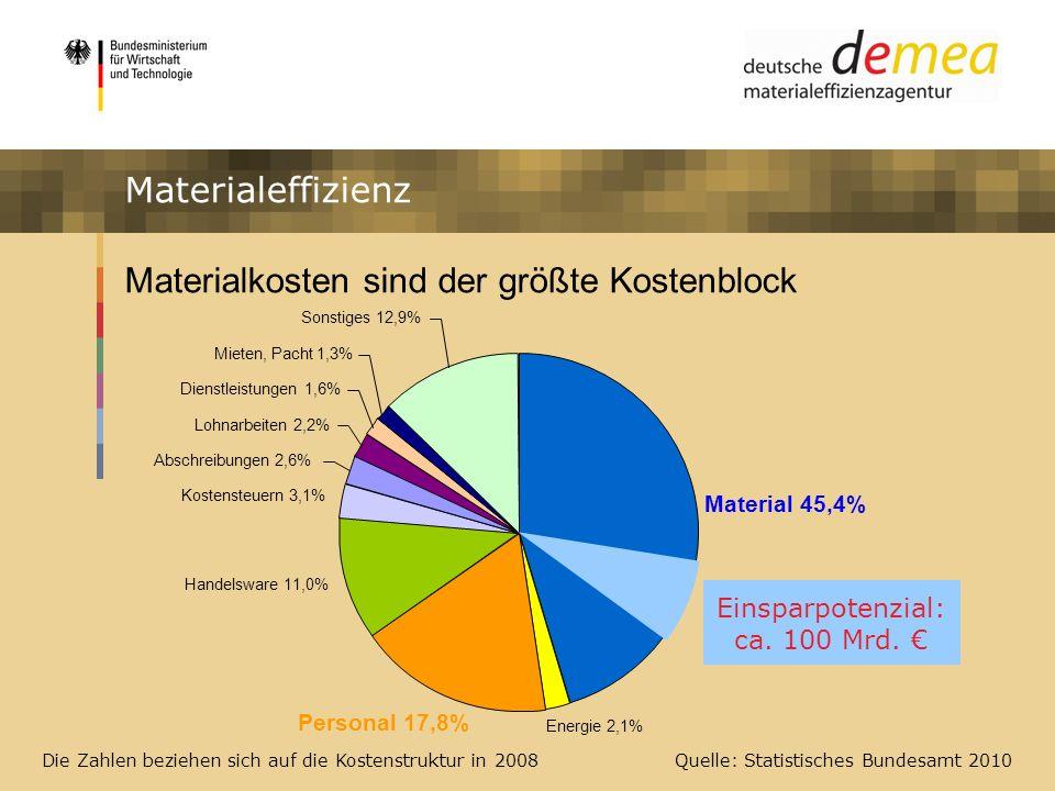Impulsprogramm Materialeffizienz Materialkosten sind der größte Kostenblock Materialeffizienz Einsparpotenzial: ca. 100 Mrd. Sonstiges 12,9% Mieten, P