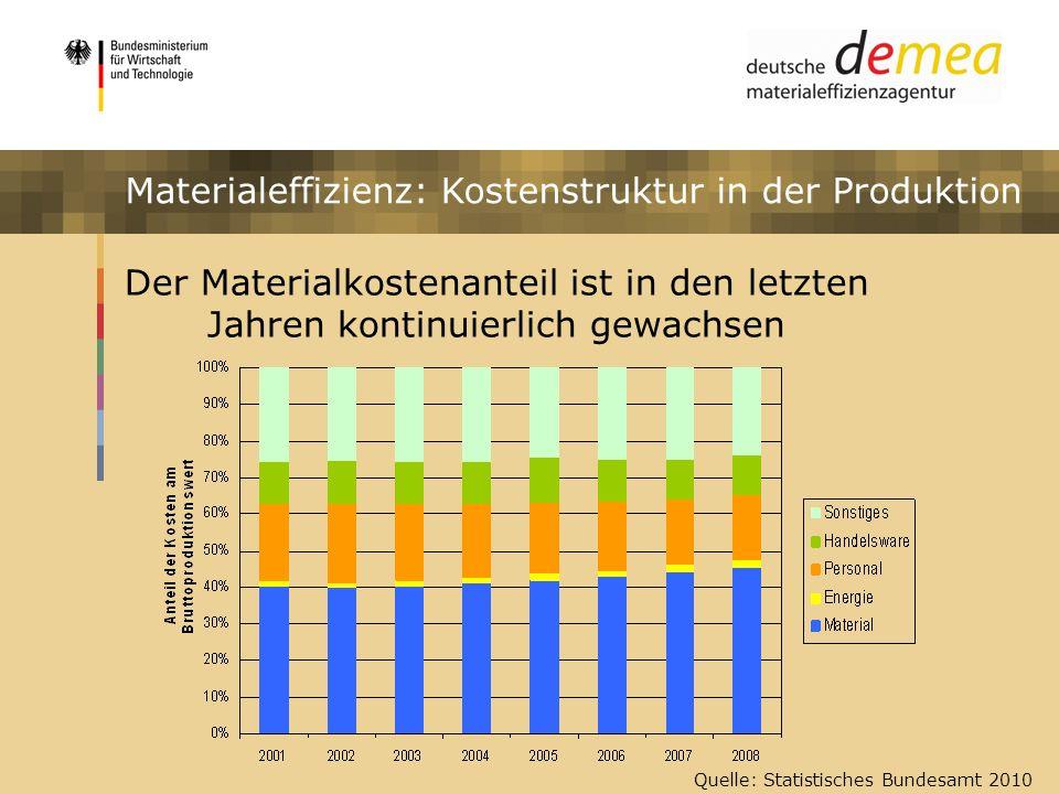 Impulsprogramm Materialeffizienz Quelle: Statistisches Bundesamt 2010 Materialeffizienz: Kostenstruktur in der Produktion Der Materialkostenanteil ist