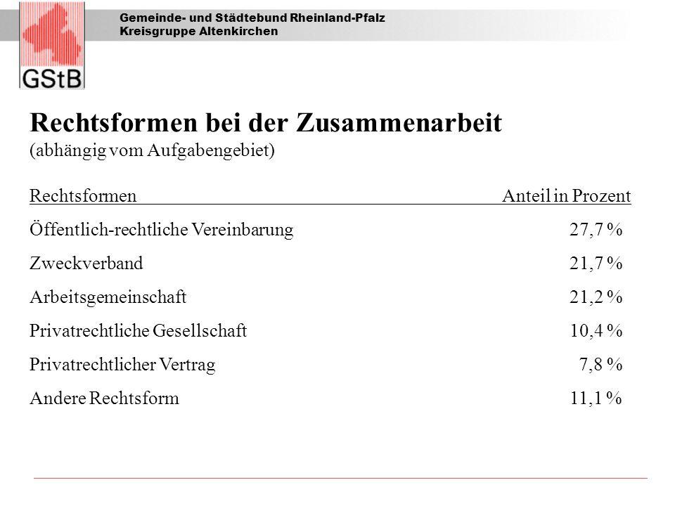 Gemeinde- und Städtebund Rheinland-Pfalz Kreisgruppe Altenkirchen Rechtsformen bei der Zusammenarbeit (abhängig vom Aufgabengebiet) RechtsformenAnteil