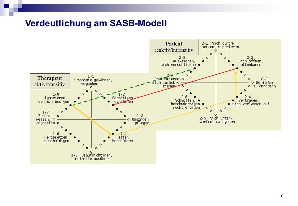 7 Therapeut aktiv/transitiv Patient reaktiv/intransitiv Verdeutlichung am SASB-Modell