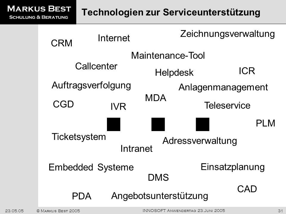 INNOSOFT Anwendertag 23.Juni 2005 23.05.05© Markus Best 200531 Technologien zur Serviceunterstützung CRM DMS Teleservice Maintenance-Tool Intranet Emb