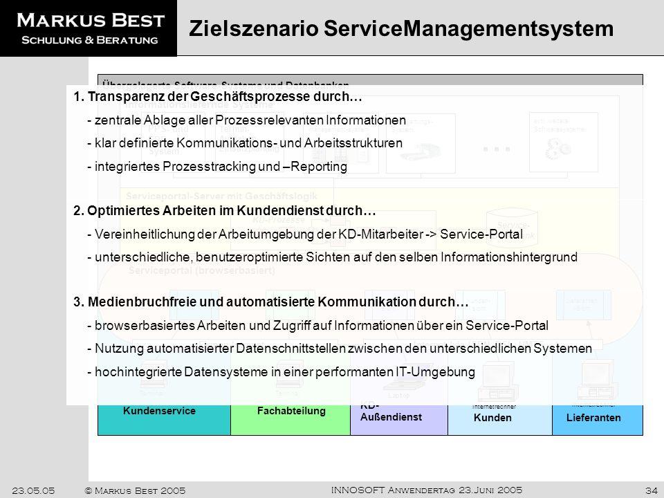 INNOSOFT Anwendertag 23.Juni 2005 23.05.05© Markus Best 200534 Zielszenario ServiceManagementsystem Übergelagerte Software-Systeme und Datenbanken Kun