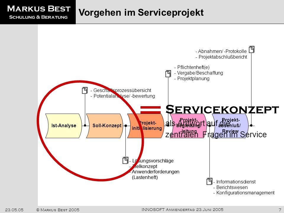 INNOSOFT Anwendertag 23.Juni 2005 23.05.05© Markus Best 20057 - Lösungsvorschläge - Zielkonzept - Anwenderforderungen (Lastenheft) - Pflichtenheft(e)