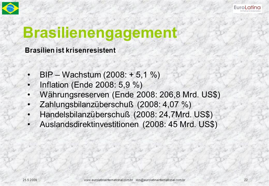 25.5.2009www.eurolatinainternational.com.br kkn@eurolatinainternational.com.br22 Brasilienengagement Brasilien ist krisenresistent BIP – Wachstum (200