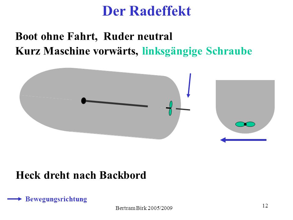 Bertram Birk 2005/2009 12 Der Radeffekt Boot ohne Fahrt, Ruder neutral Heck dreht nach Backbord Kurz Maschine vorwärts, linksgängige Schraube Bewegung