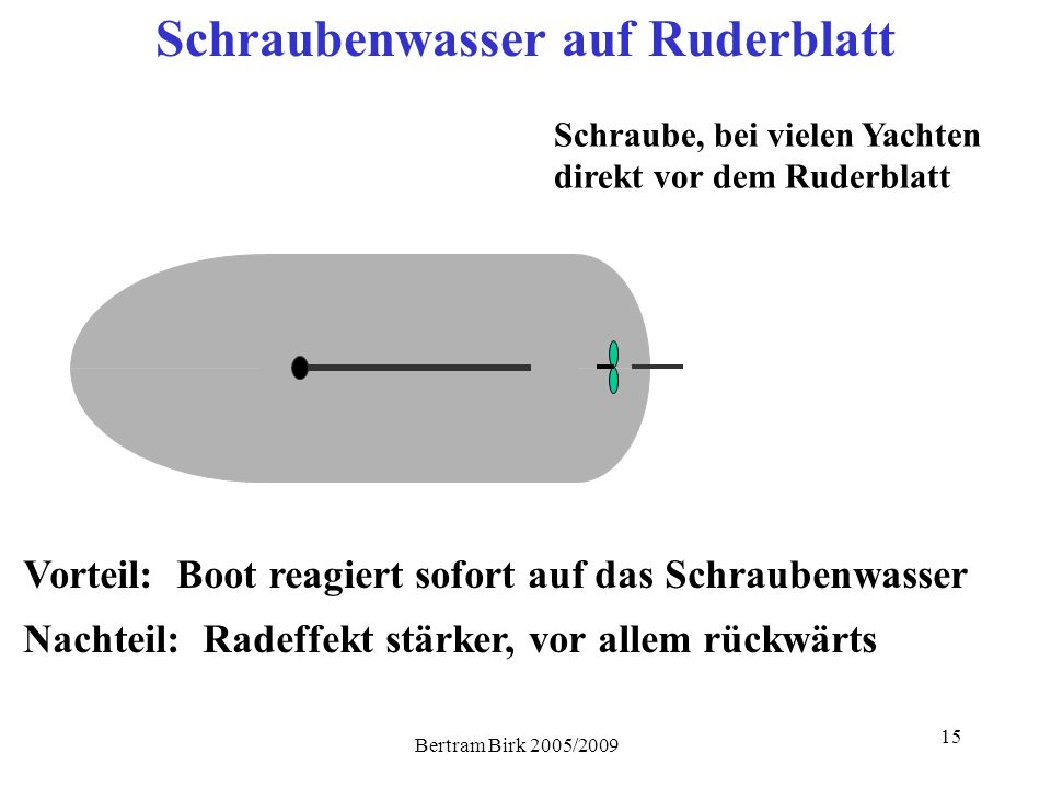 Bertram Birk 2005/2009 15 Schraubenwasser auf Ruderblatt Schraube, bei vielen Yachten direkt vor dem Ruderblatt Vorteil: Boot reagiert sofort auf das