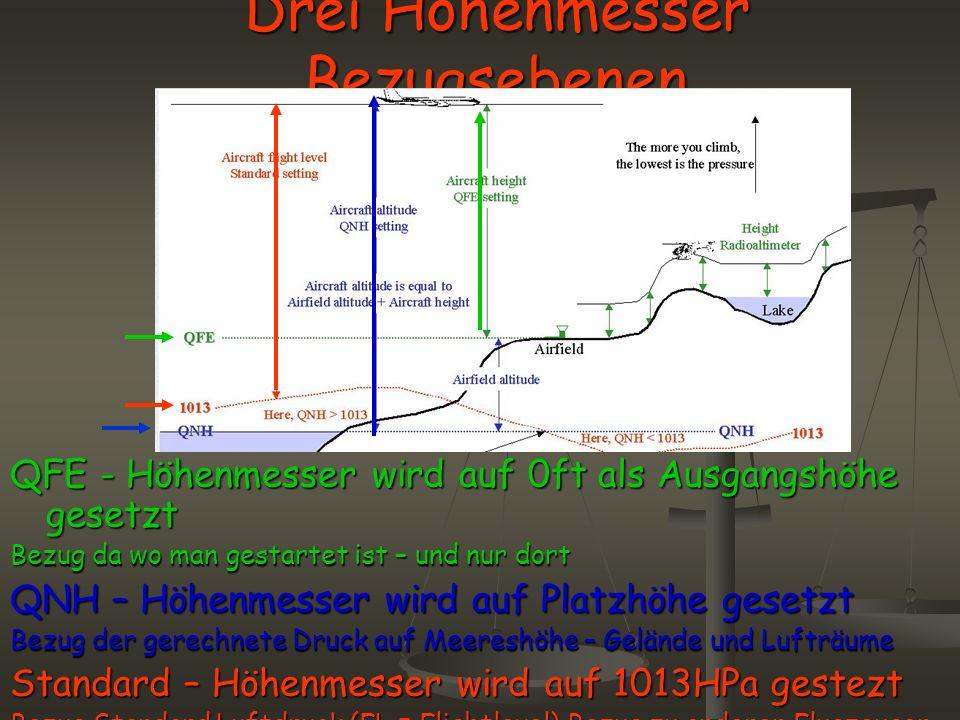 Drei Höhenmesser Bezugsebenen QFE - Höhenmesser wird auf 0ft als Ausgangshöhe gesetzt Bezug da wo man gestartet ist – und nur dort QNH – Höhenmesser w