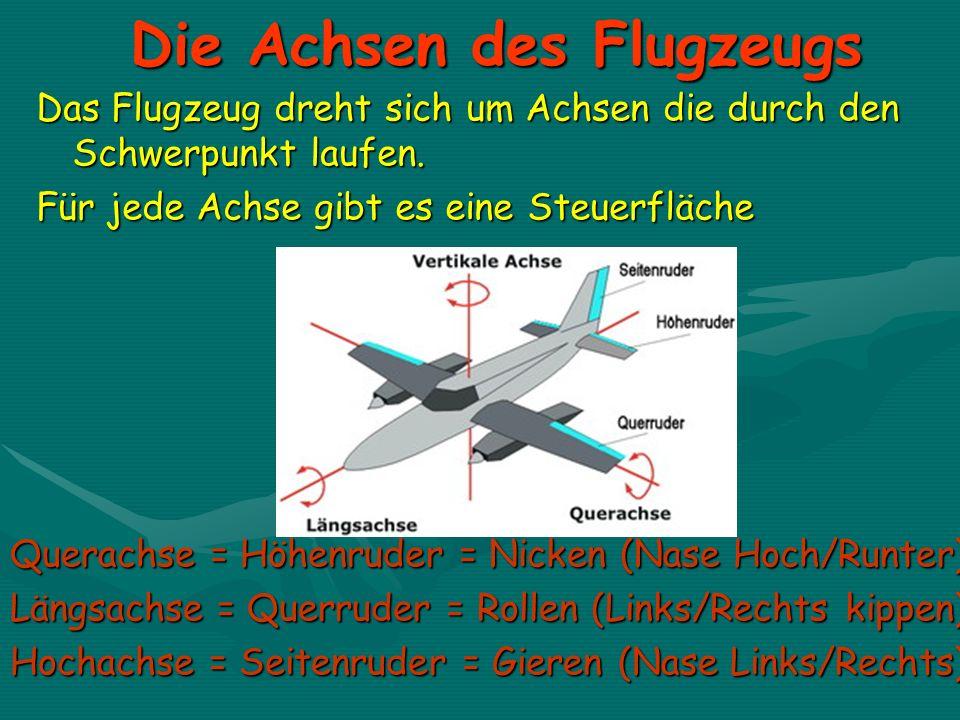 Die Achsen des Flugzeugs Das Flugzeug dreht sich um Achsen die durch den Schwerpunkt laufen. Für jede Achse gibt es eine Steuerfläche Querachse = Höhe