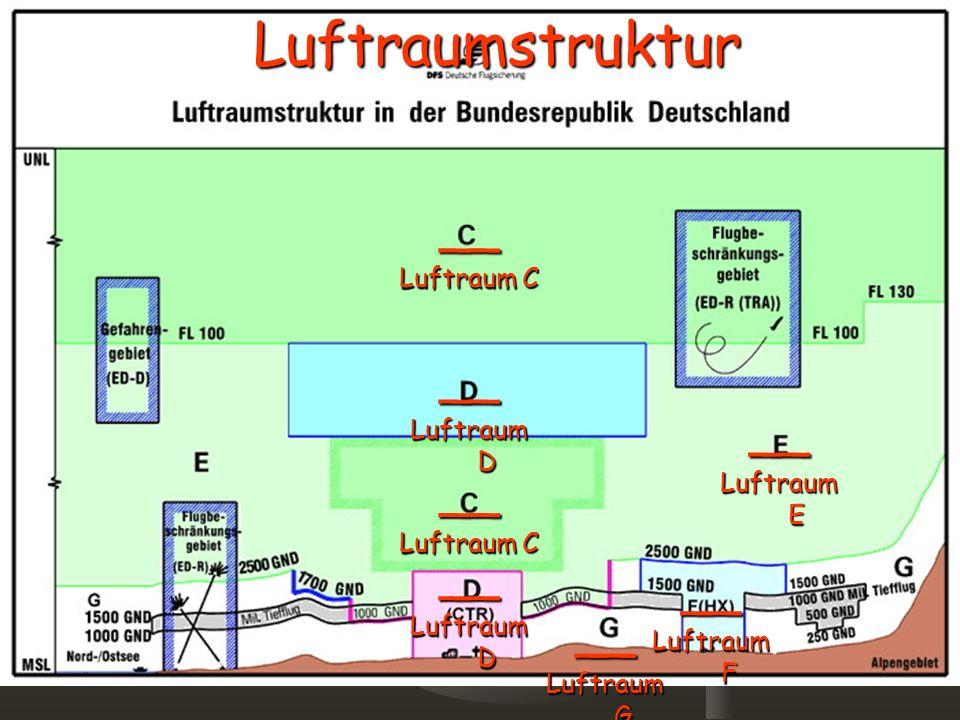 Luftraumstruktur__ Luftraum G __ Luftraum E __ Luftraum D __ Luftraum C __ Luftraum F __ Luftraum D __ Luftraum C