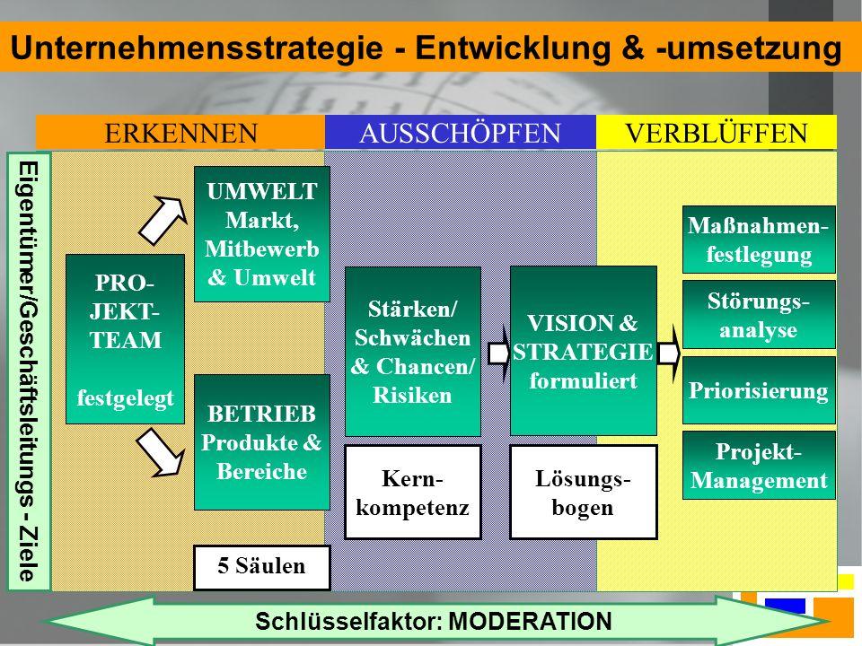 2 Unternehmensstrategie - Entwicklung & -umsetzung PRO- JEKT- TEAM festgelegt UMWELT Markt, Mitbewerb & Umwelt BETRIEB Produkte & Bereiche Stärken/ Schwächen & Chancen/ Risiken Maßnahmen- festlegung E i g e n t ü m e r / G e s c h ä f t s l e i t u n g s - Z i e l e VISION & STRATEGIE formuliert ERKENNENAUSSCHÖPFENVERBLÜFFEN Störungs- analyse Priorisierung Projekt- Management 5 Säulen Lösungs- bogen Kern- kompetenz Schlüsselfaktor: MODERATION