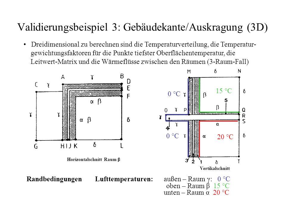 Validierungsbeispiel 3: Gebäudekante/Auskragung (3D) Dreidimensional zu berechnen sind die Temperaturverteilung, die Temperatur- gewichtungsfaktoren für die Punkte tiefster Oberflächentemperatur, die Leitwert-Matrix und die Wärmeflüsse zwischen den Räumen (3-Raum-Fall) Randbedingungen Lufttemperaturen: oben – Raum β 15 °C außen – Raum γ: 0 °C Horizontalschnitt Raum β unten – Raum α 20 °C 20 °C 0 °C 15 °C Vertikalschnitt