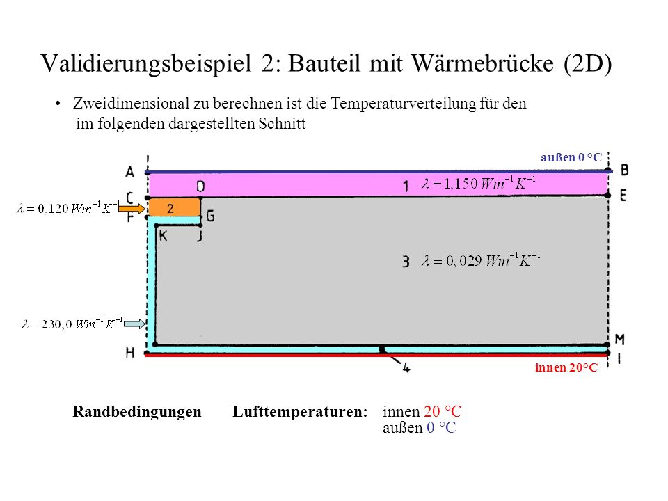 Validierungsbeispiel 2: Bauteil mit Wärmebrücke (2D) Zweidimensional zu berechnen ist die Temperaturverteilung für den im folgenden dargestellten Schnitt Randbedingungen Lufttemperaturen:innen 20 °C außen 0 °C innen 20°C außen 0 °C