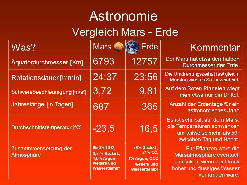 Astronomie Vergleich Mars - Erde Was? MarsErde Kommentar Äquatordurchmesser [Km] 679312757 Der Mars hat etwa den halben Durchmesser der Erde. Rotation