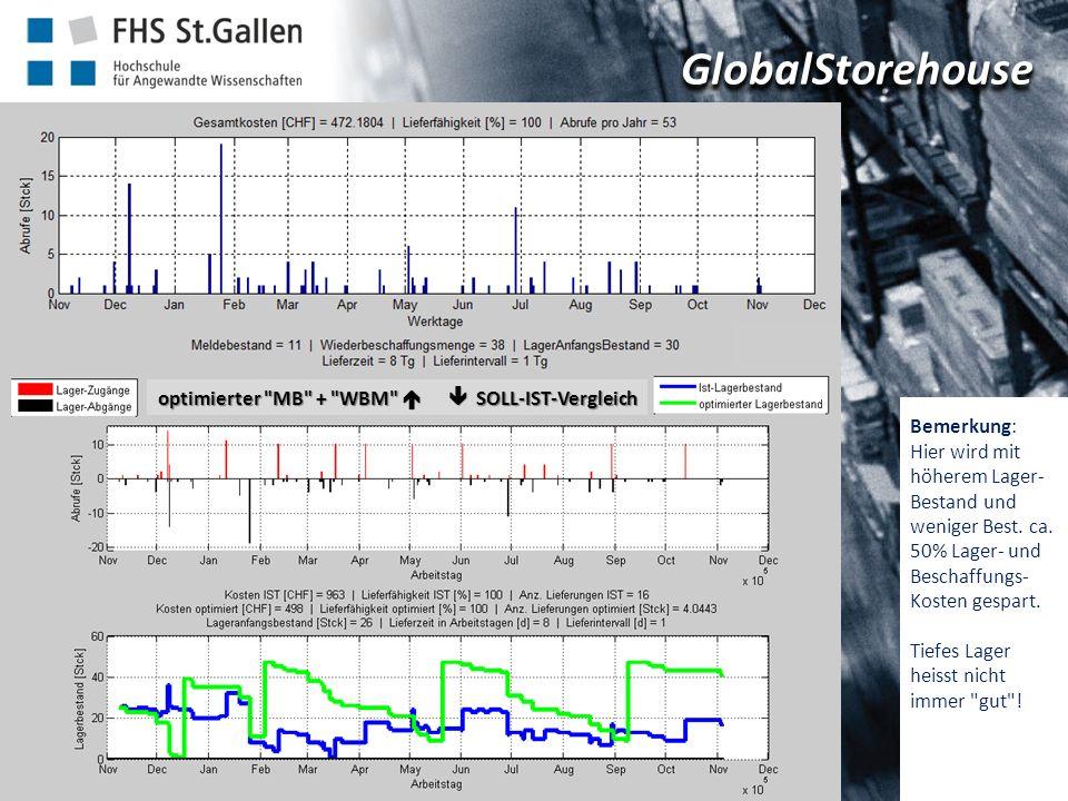 GlobalStorehouseGlobalStorehouse Institut für Modellbildung und Simulation IMS Bemerkung: Hier wird mit höherem Lager- Bestand und weniger Best.