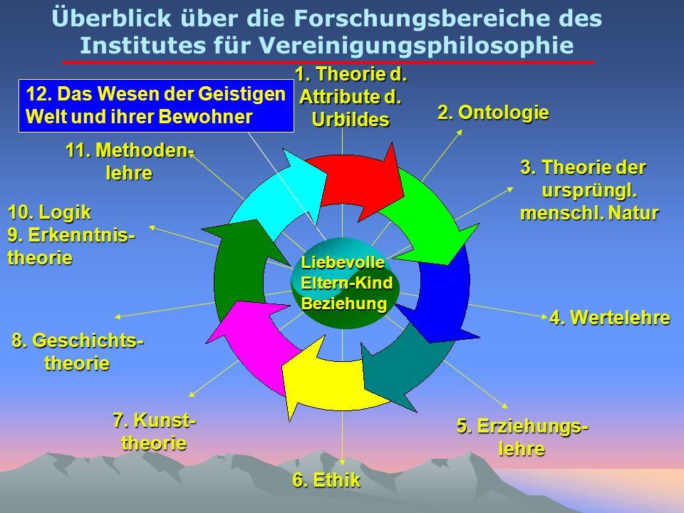 1. Theorie d. Attribute d. Urbildes 2. Ontologie 3. Theorie der ursprüngl. menschl. Natur 4. Wertelehre 5. Erziehungs- lehre 6. Ethik 7. Kunst- theori