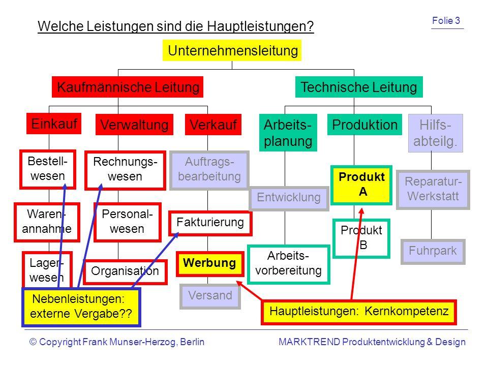 Einkauf VerwaltungVerkaufArbeits- planung ProduktionHilfs- abteilg.