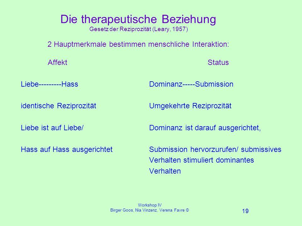 Workshop IV Birger Goos, Nia Vinzenz, Verena Favre © 19 Die therapeutische Beziehung Gesetz der Reziprozität (Leary, 1957) 2 Hauptmerkmale bestimmen menschliche Interaktion: Affekt Status Liebe---------Hass identische Reziprozität Liebe ist auf Liebe/ Hass auf Hass ausgerichtet Dominanz-----Submission Umgekehrte Reziprozität Dominanz ist darauf ausgerichtet, Submission hervorzurufen/ submissives Verhalten stimuliert dominantes Verhalten