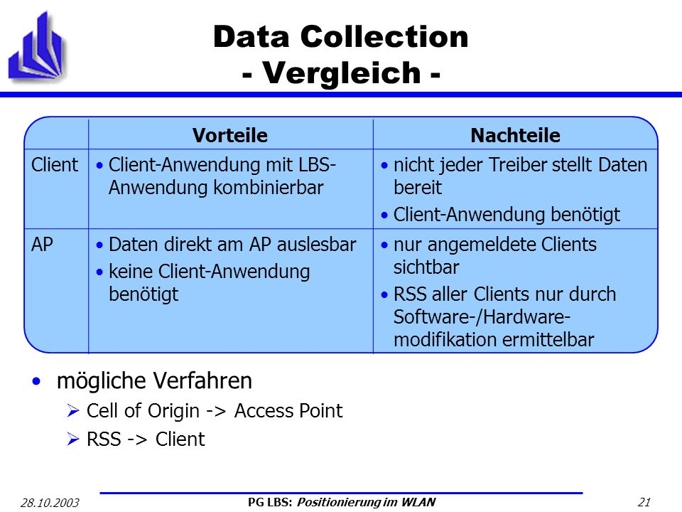 PG LBS: Positionierung im WLAN 21 28.10.2003 Data Collection - Vergleich - mögliche Verfahren Cell of Origin -> Access Point RSS -> Client VorteileNac