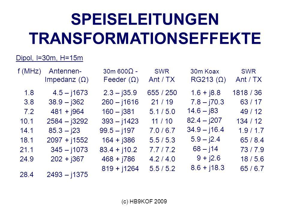 (c) HB9KOF 2009 SPEISELEITUNGEN TRANSFORMATIONSEFFEKTE Dipol, l=30m, H=15m f (MHz) Antennen- Impedanz (Ω) 1.8 4.5 – j1673 3.8 38.9 – j362 7.2 481 + j964 10.1 2584 – j3292 14.1 85.3 – j23 18.1 2097 + j1552 21.1 345 – j1073 24.9 202 + j367 28.4 2493 – j1375 30m 600 Ω - Feeder (Ω) 2.3 – j35.9 260 – j1616 160 – j381 393 – j1423 99.5 – j197 164 + j386 83.4 + j10.2 468 + j786 819 + j1264 SWR Ant / TX 655 / 250 21 / 19 5.1 / 5.0 11 / 10 7.0 / 6.7 5.5 / 5.3 7.7 / 7.2 4.2 / 4.0 5.5 / 5.2 30m Koax RG213 (Ω) 1.6 + j8.8 7.8 – j70.3 14.6 – j83 82.4 – j207 34.9 – j16.4 5.9 – j2.4 68 – j14 9 + j2.6 8.6 + j18.3 SWR Ant / TX 1818 / 36 63 / 17 49 / 12 134 / 12 1.9 / 1.7 65 / 8.4 73 / 7.9 18 / 5.6 65 / 6.7