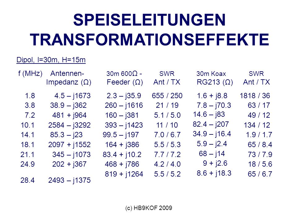 (c) HB9KOF 2009 SPEISELEITUNGEN TRANSFORMATIONSEFFEKTE Dipol, l=30m, H=15m f (MHz) Antennen- Impedanz (Ω) 1.8 4.5 – j1673 3.8 38.9 – j362 7.2 481 + j9