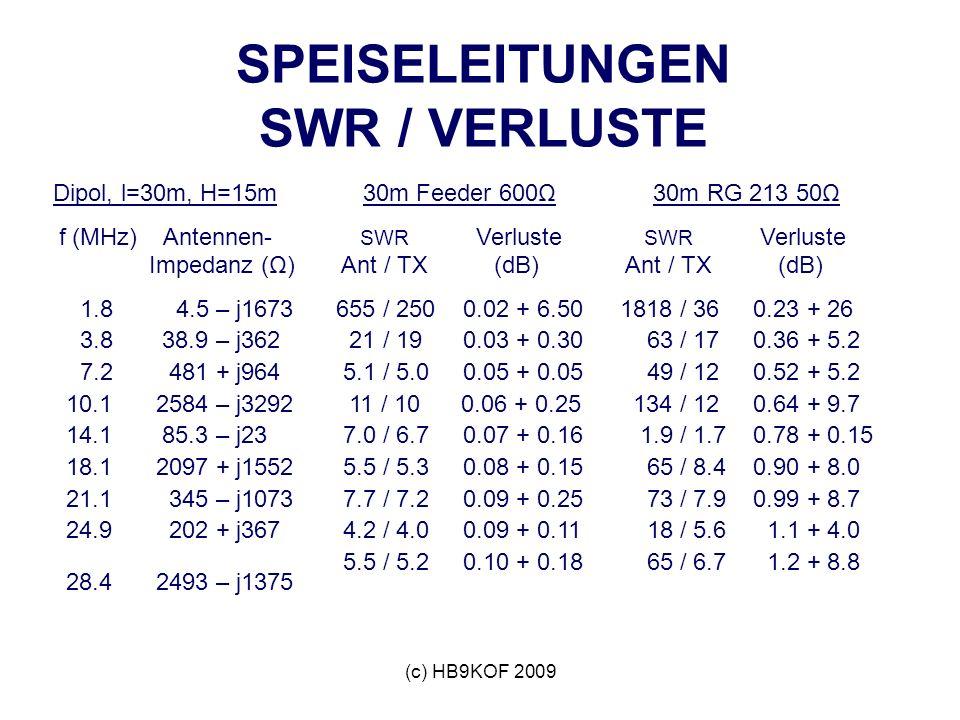 (c) HB9KOF 2009 SPEISELEITUNGEN SWR / VERLUSTE Dipol, l=30m, H=15m f (MHz) Antennen- Impedanz (Ω) 1.8 4.5 – j1673 3.8 38.9 – j362 7.2 481 + j964 10.1 2584 – j3292 14.1 85.3 – j23 18.1 2097 + j1552 21.1 345 – j1073 24.9 202 + j367 28.4 2493 – j1375 30m Feeder 600Ω SWR Verluste Ant / TX (dB) 655 / 250 0.02 + 6.50 21 / 19 0.03 + 0.30 5.1 / 5.0 0.05 + 0.05 11 / 10 0.06 + 0.25 7.0 / 6.7 0.07 + 0.16 5.5 / 5.3 0.08 + 0.15 7.7 / 7.2 0.09 + 0.25 4.2 / 4.0 0.09 + 0.11 5.5 / 5.2 0.10 + 0.18 30m RG 213 50Ω SWR Verluste Ant / TX (dB) 1818 / 36 0.23 + 26 63 / 17 0.36 + 5.2 49 / 12 0.52 + 5.2 134 / 12 0.64 + 9.7 1.9 / 1.7 0.78 + 0.15 65 / 8.4 0.90 + 8.0 73 / 7.9 0.99 + 8.7 18 / 5.6 1.1 + 4.0 65 / 6.7 1.2 + 8.8