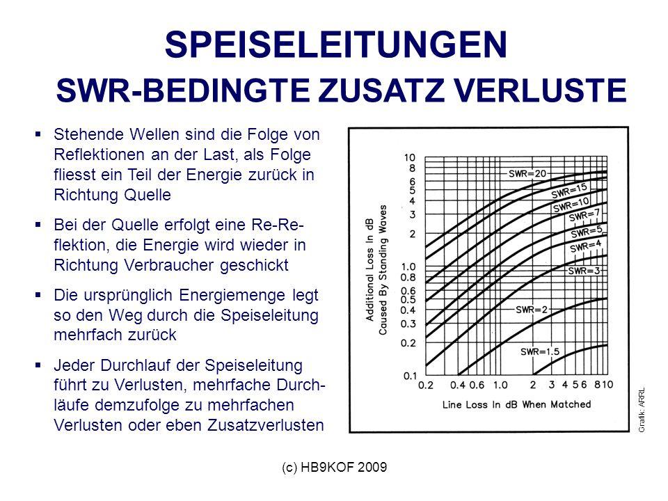 (c) HB9KOF 2009 SPEISELEITUNGEN SWR-BEDINGTE ZUSATZ VERLUSTE Stehende Wellen sind die Folge von Reflektionen an der Last, als Folge fliesst ein Teil der Energie zurück in Richtung Quelle Bei der Quelle erfolgt eine Re-Re- flektion, die Energie wird wieder in Richtung Verbraucher geschickt Die ursprünglich Energiemenge legt so den Weg durch die Speiseleitung mehrfach zurück Jeder Durchlauf der Speiseleitung führt zu Verlusten, mehrfache Durch- läufe demzufolge zu mehrfachen Verlusten oder eben Zusatzverlusten Grafik: ARRL