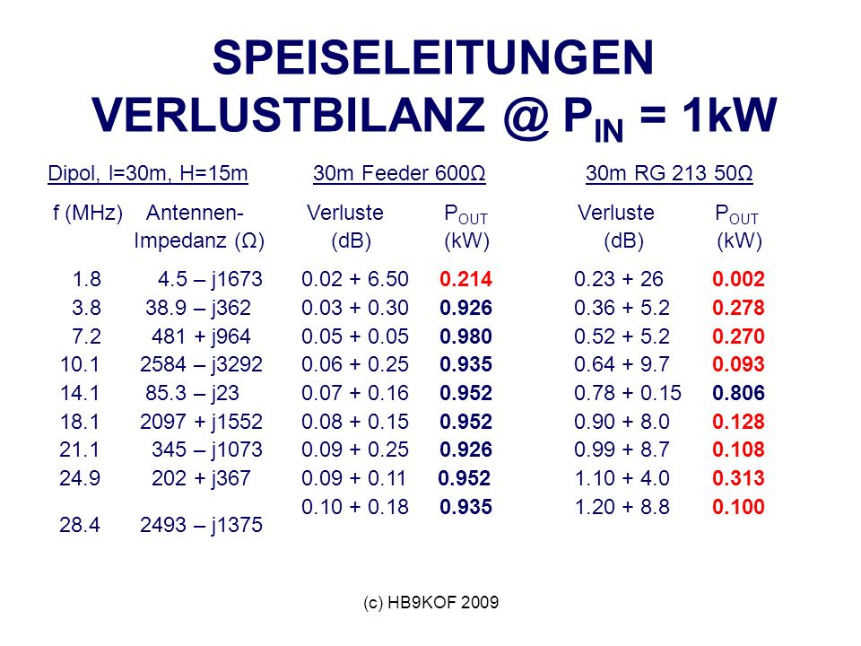 (c) HB9KOF 2009 SPEISELEITUNGEN VERLUSTBILANZ @ P IN = 1kW Dipol, l=30m, H=15m f (MHz) Antennen- Impedanz (Ω) 1.8 4.5 – j1673 3.8 38.9 – j362 7.2 481 + j964 10.1 2584 – j3292 14.1 85.3 – j23 18.1 2097 + j1552 21.1 345 – j1073 24.9 202 + j367 28.4 2493 – j1375 30m Feeder 600Ω Verluste P OUT (dB) (kW) 0.02 + 6.50 0.214 0.03 + 0.30 0.926 0.05 + 0.05 0.980 0.06 + 0.25 0.935 0.07 + 0.16 0.952 0.08 + 0.15 0.952 0.09 + 0.25 0.926 0.09 + 0.11 0.952 0.10 + 0.18 0.935 30m RG 213 50Ω Verluste P OUT (dB) (kW) 0.23 + 26 0.002 0.36 + 5.2 0.278 0.52 + 5.2 0.270 0.64 + 9.7 0.093 0.78 + 0.15 0.806 0.90 + 8.0 0.128 0.99 + 8.7 0.108 1.10 + 4.0 0.313 1.20 + 8.8 0.100