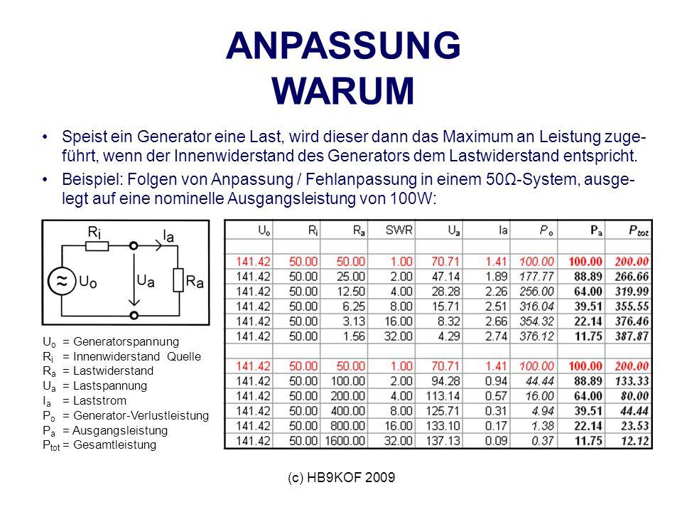(c) HB9KOF 2009 U o = Generatorspannung R i = Innenwiderstand Quelle R a = Lastwiderstand U a = Lastspannung I a = Laststrom P o = Generator-Verlustleistung P a = Ausgangsleistung P tot = Gesamtleistung ANPASSUNG WARUM Speist ein Generator eine Last, wird dieser dann das Maximum an Leistung zuge- führt, wenn der Innenwiderstand des Generators dem Lastwiderstand entspricht.
