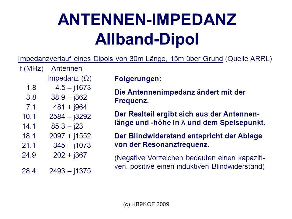 (c) HB9KOF 2009 Impedanzverlauf eines Dipols von 30m Länge, 15m über Grund (Quelle ARRL) f (MHz) Antennen- Impedanz (Ω) 1.8 4.5 – j1673 3.8 38.9 – j362 7.1 481 + j964 10.1 2584 – j3292 14.1 85.3 – j23 18.1 2097 + j1552 21.1 345 – j1073 24.9 202 + j367 28.4 2493 – j1375 ANTENNEN-IMPEDANZ Allband-Dipol Folgerungen: Die Antennenimpedanz ändert mit der Frequenz.