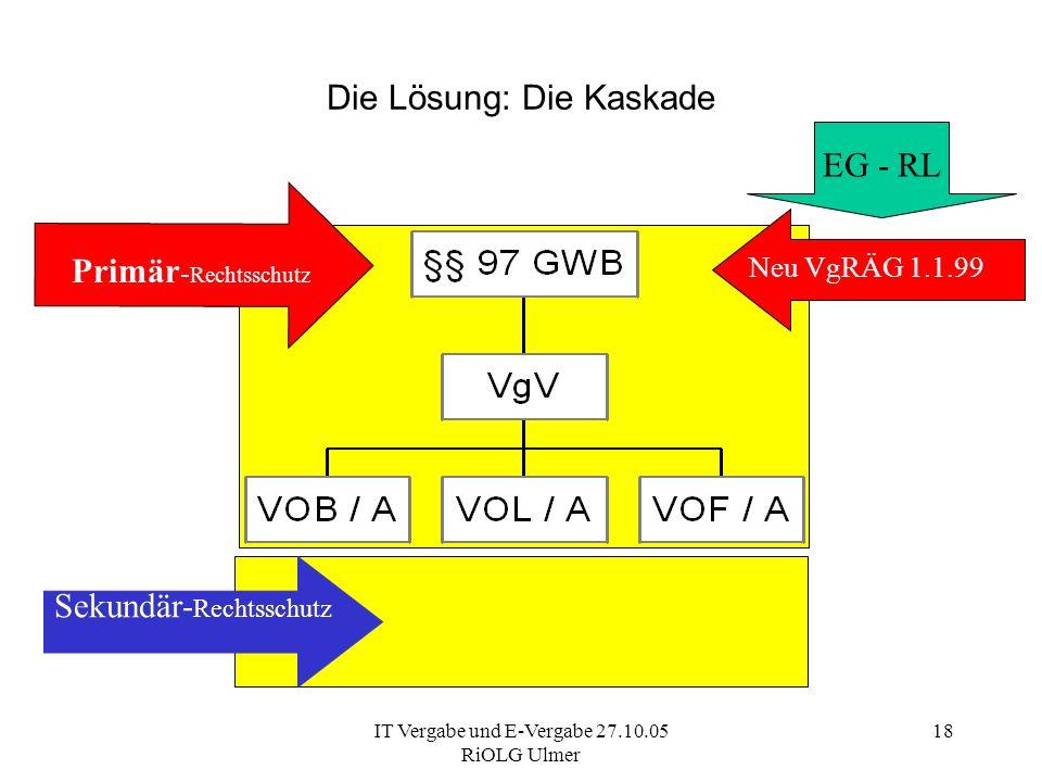 IT Vergabe und E-Vergabe 27.10.05 RiOLG Ulmer 18 Die Lösung: Die Kaskade Vergabeverfahren - Kaskade EG - RL Primär - Rechtsschutz Neu VgRÄG 1.1.99 Sek