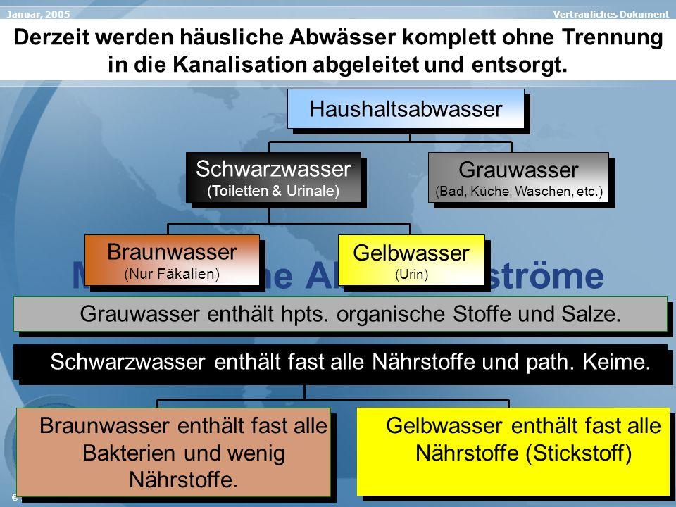 Vertrauliches DokumentJanuar, 2005 Änderungen vorbehalten © INTAQUA AG Menschliche Abwasserströme In den nachfolgenden Präsentationen erläutern wir Ih