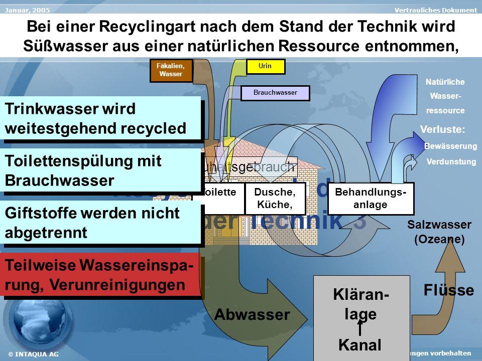 Vertrauliches DokumentJanuar, 2005 Änderungen vorbehalten © INTAQUA AG Recycling nach dem Stand der Technik 3 Verunreinigungen des Abwasserstroms durch Keime, Bakterien und Hormone werden nicht zurückgehalten.