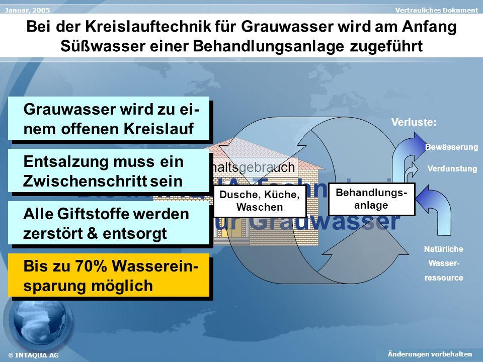 Vertrauliches DokumentJanuar, 2005 Änderungen vorbehalten © INTAQUA AG Die INTAQUA-Technologie Kreislauf für Grauwasser Nur alleine mit diesem Kreisla