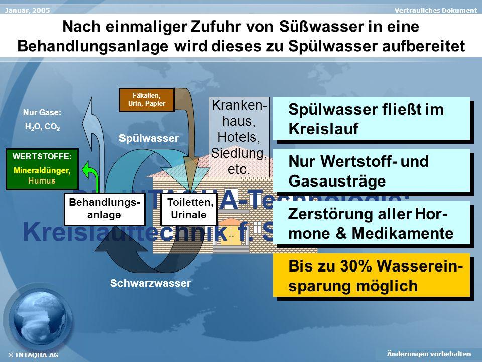 Vertrauliches DokumentJanuar, 2005 Änderungen vorbehalten © INTAQUA AG Die INTAQUA-Technologie: Kreislauftechnik f. Schwarzwasser Kranken- haus, Hotel