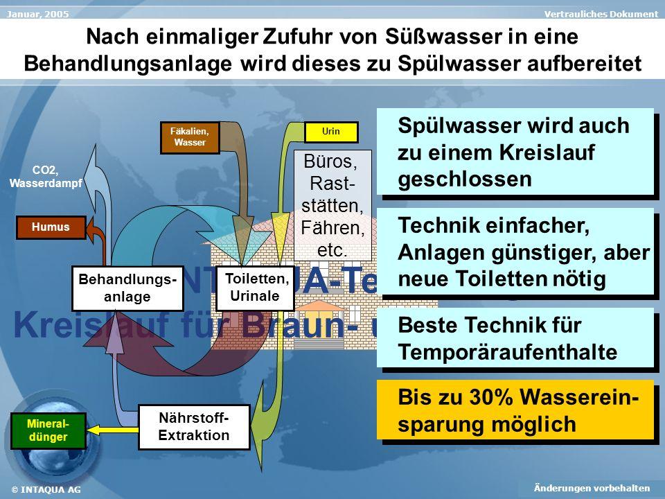 Vertrauliches DokumentJanuar, 2005 Änderungen vorbehalten © INTAQUA AG Die INTAQUA-Technologie: Kreislauf für Braun- und Gelbwasser Nur alleine mit di