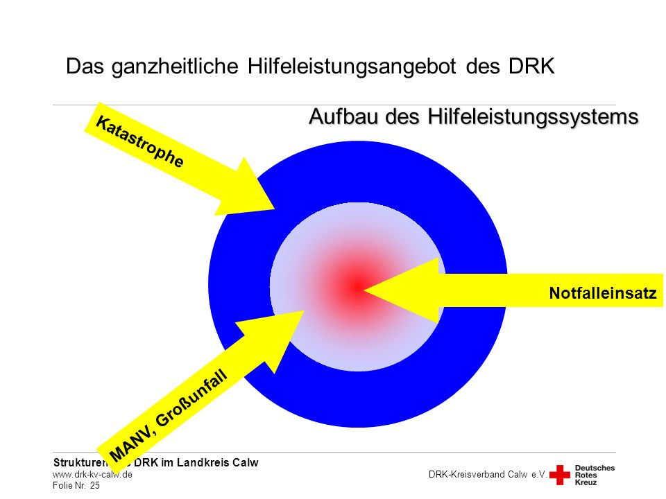 Strukturen des DRK im Landkreis Calw www.drk-kv-calw.de Folie Nr. 25 DRK-Kreisverband Calw e.V. Das ganzheitliche Hilfeleistungsangebot des DRK Notfal