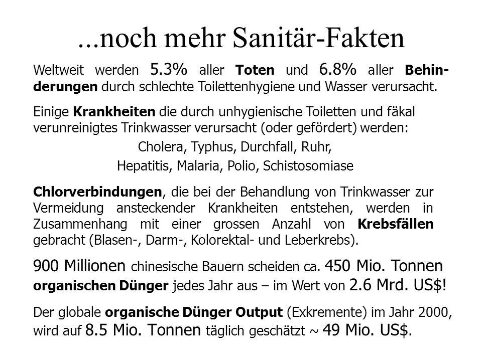 ...noch mehr Sanitär-Fakten Der globale organische Dünger Output (Exkremente) im Jahr 2000, wird auf 8.5 Mio. Tonnen täglich geschätzt ~ 49 Mio. US$.