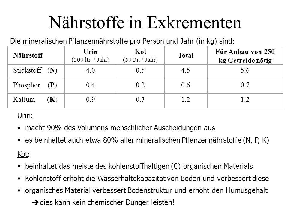 Nährstoffe in Exkrementen Die mineralischen Pflanzennährstoffe pro Person und Jahr (in kg) sind: Nährstoff Urin (500 ltr. / Jahr) Kot (50 ltr. / Jahr)