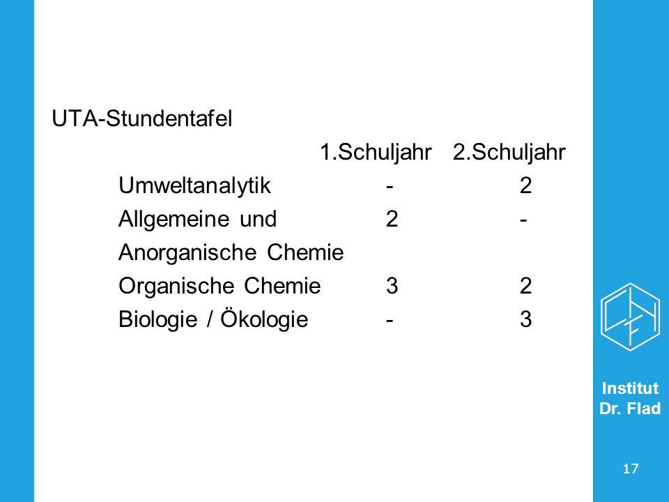 Institut Dr. Flad 17 UTA-Stundentafel 1.Schuljahr2.Schuljahr Umweltanalytik-2 Allgemeine und 2- Anorganische Chemie Organische Chemie32 Biologie / Öko