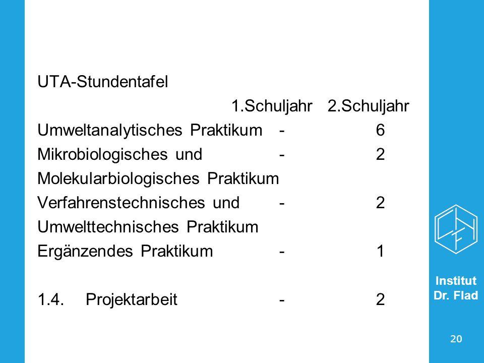 Institut Dr. Flad 20 UTA-Stundentafel 1.Schuljahr2.Schuljahr Umweltanalytisches Praktikum-6 Mikrobiologisches und-2 Molekularbiologisches Praktikum Ve