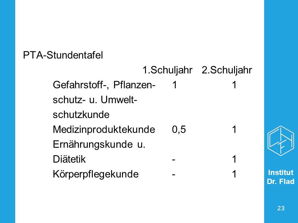 Institut Dr. Flad 23 PTA-Stundentafel 1.Schuljahr2.Schuljahr Gefahrstoff-, Pflanzen-11 schutz- u. Umwelt- schutzkunde Medizinproduktekunde0,51 Ernähru