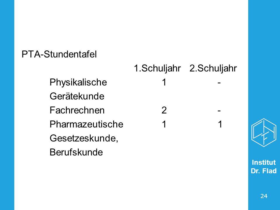 Institut Dr. Flad 24 PTA-Stundentafel 1.Schuljahr2.Schuljahr Physikalische1- Gerätekunde Fachrechnen2- Pharmazeutische11 Gesetzeskunde, Berufskunde