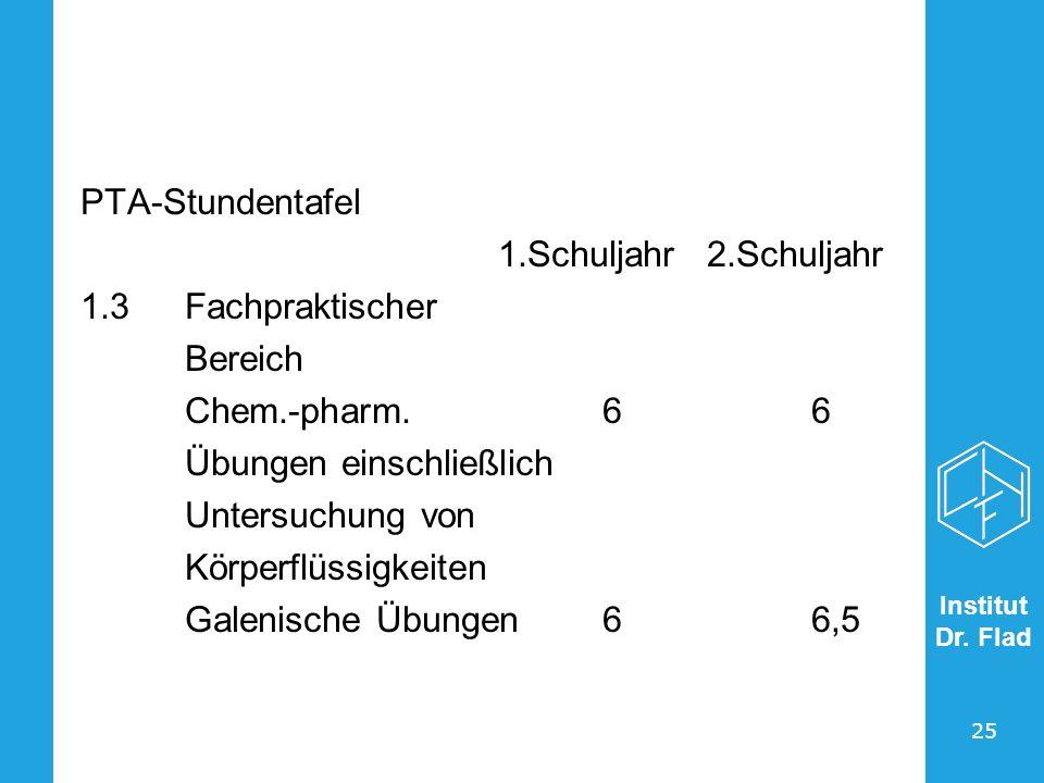 Institut Dr. Flad 25 PTA-Stundentafel 1.Schuljahr2.Schuljahr 1.3Fachpraktischer Bereich Chem.-pharm.66 Übungen einschließlich Untersuchung von Körperf