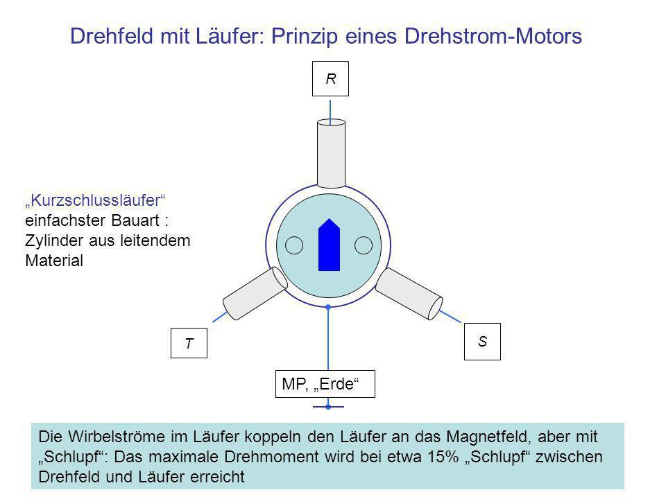 Drehfeld mit Läufer: Prinzip eines Drehstrom-Motors R Die Wirbelströme im Läufer koppeln den Läufer an das Magnetfeld, aber mit Schlupf: Das maximale