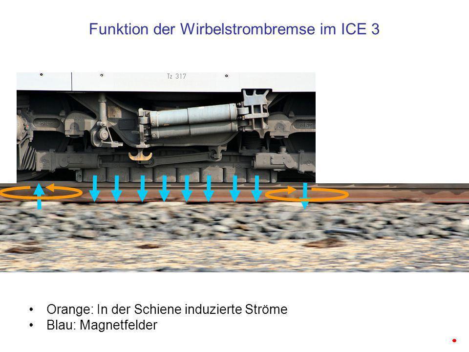 Funktion der Wirbelstrombremse im ICE 3 Orange: In der Schiene induzierte Ströme Blau: Magnetfelder