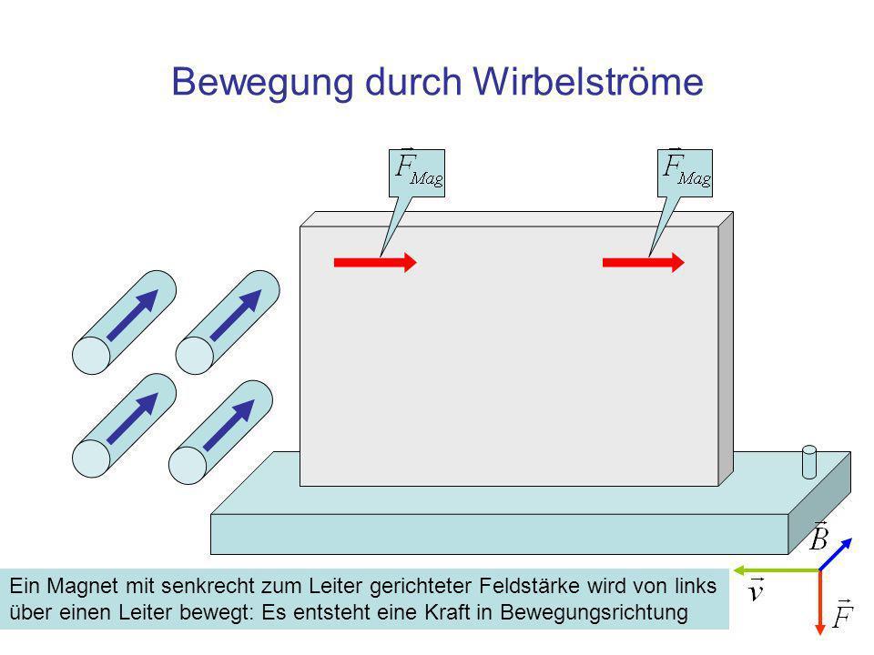 Bewegung durch Wirbelströme Ein Magnet mit senkrecht zum Leiter gerichteter Feldstärke wird von links über einen Leiter bewegt: Es entsteht eine Kraft