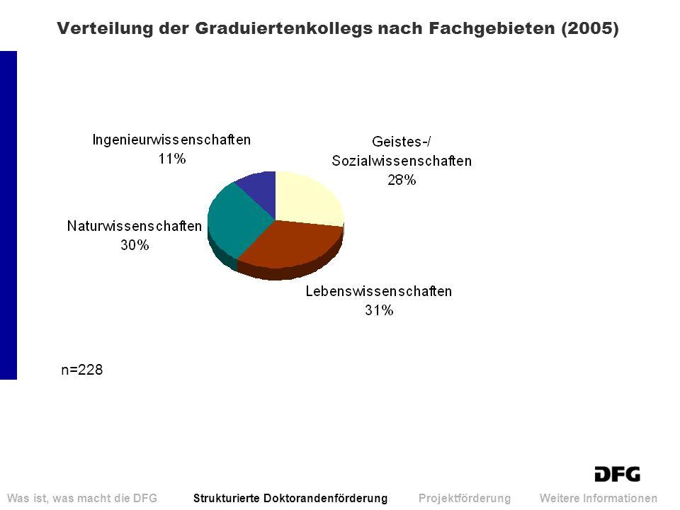 Verteilung der Graduiertenkollegs nach Fachgebieten (2005) Was ist, was macht die DFG Strukturierte Doktorandenförderung Projektförderung Weitere Info
