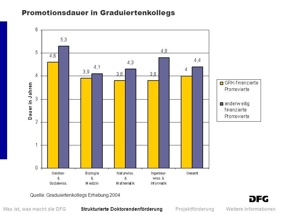 Promotionsdauer in Graduiertenkollegs Was ist, was macht die DFG Strukturierte Doktorandenförderung Projektförderung Weitere Informationen Quelle: Gra
